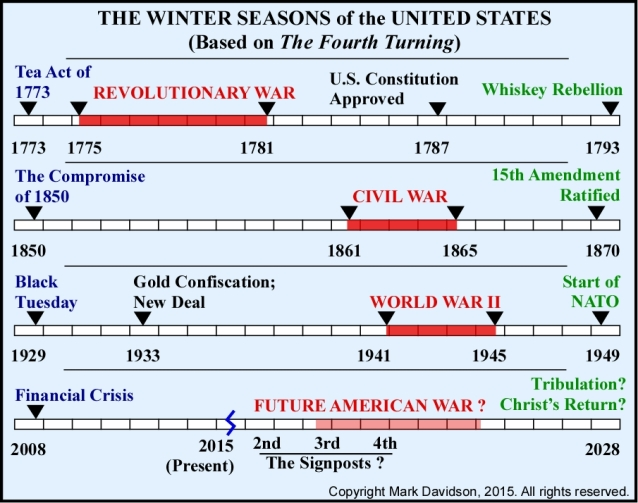 The four Fourth Turnings of American history laid out parallel to each other.  According to the study the next thirteen years will see great hardship on par with past Fourth Turnings.