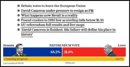 From a UK Telegraph website screen grab: Brexit vote wins.