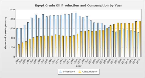 Trends in Egypt's oil production and consumption show that Egypt will likely be producing only 60% of its needs by 2017.